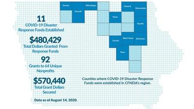COVID-19 Response Funds Create Regional Impact