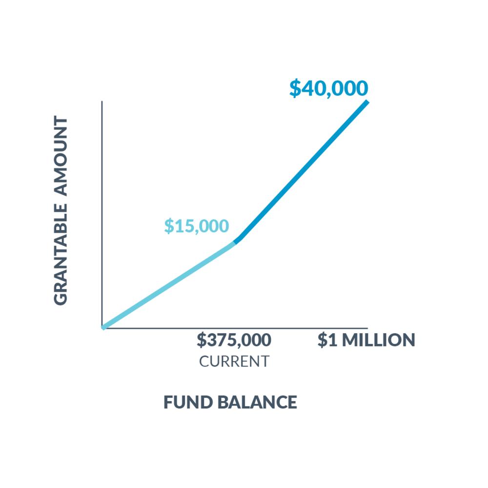 Match Gift Fund Growth Chart